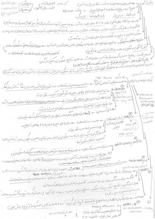 خلاصه فصول مهم کارا